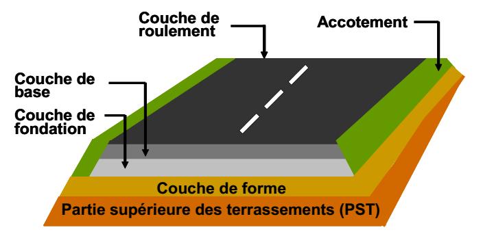 Des sédiments en technique routière