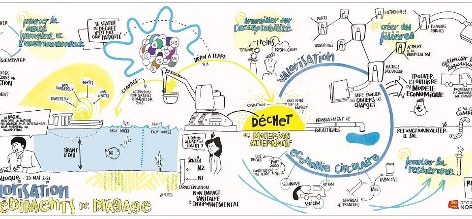 Colloque « Les sédiments de dragage, des ressources locales pour répondre aux enjeux environnementaux